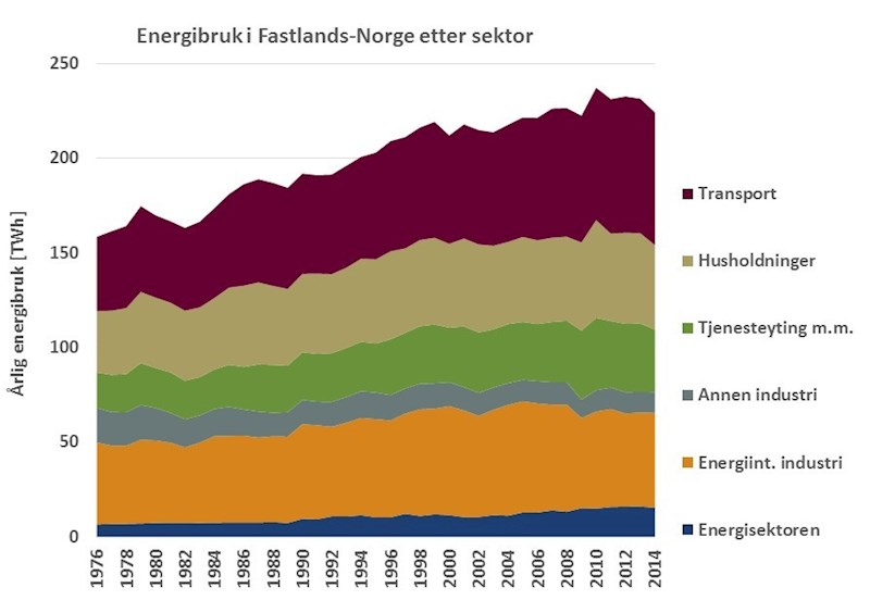 Energy Consumption by Sectors in mainland Norway